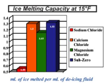Ice Melting Capacity at 15deg F