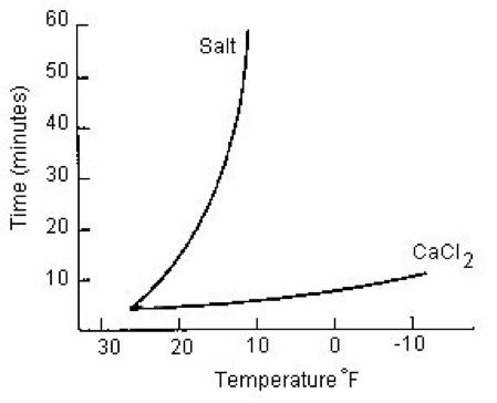 Melting Temperatures of Calcium Chloride vs Salt