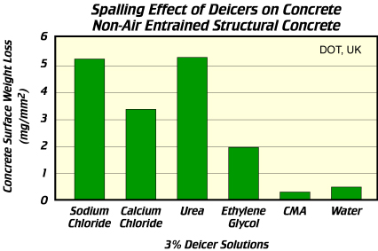 Spalling Effect of Deicers on Concrete